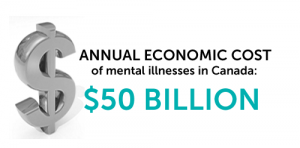 Annual economic cost of mental illnesses in Canada