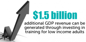 1.5 billion additional gdp revenue can be generated through investing training for low income adults