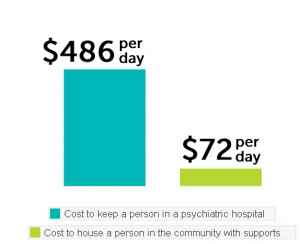 Image of graph showing that it only costs $72 per day to house a person in community with supports