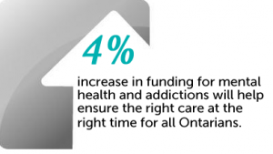 4 per cent increase in funding for health and addictions will ensure the right care at the right time for all Ontarians