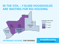 Housing Waiting List - Infograpahic 1