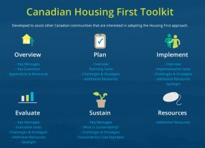 Housing First Toolkit