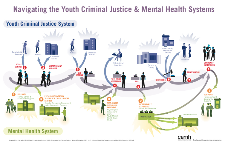 youth criminal justice act Answering your youth justice questions please note: the information provided on this page is of a general nature and does not  what is the youth criminal justice act.
