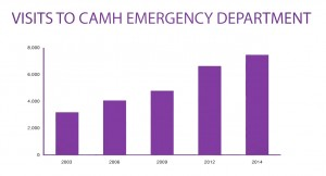 Visits to CAMH ED 2003-2014