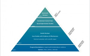 Image of Homeless Hub Pyramid