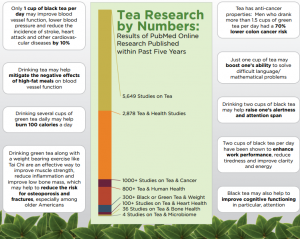 Infographic courtesy of the Tea Association of Canada