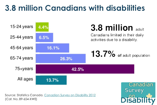 Canadian Survey Of Disability