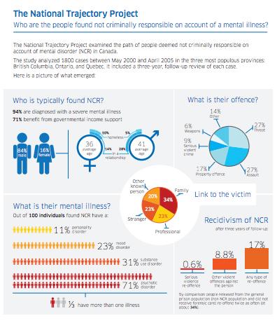 MHCC NTP Infographic