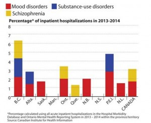 Mental Health Issue Hospitalization Graph