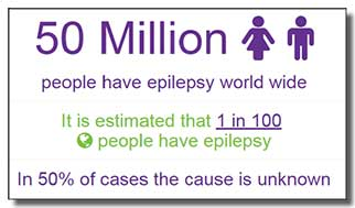 50 Million people have epilepsy worldwide.  It is estimated that 1 in 100 people have epilepsy.  In 50% of cases the cause is unknown.