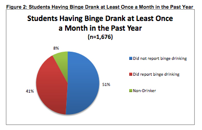 Students Binge Drinking Pie Chart