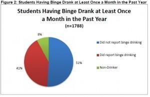 StudentsBingeDrinking