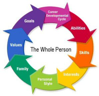 person centred approaches to counselling unit The person-centered counseling approach seems to have the potential to create the necessary conditions that counteract stigmatization,.