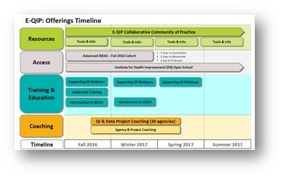E-QIP timeline