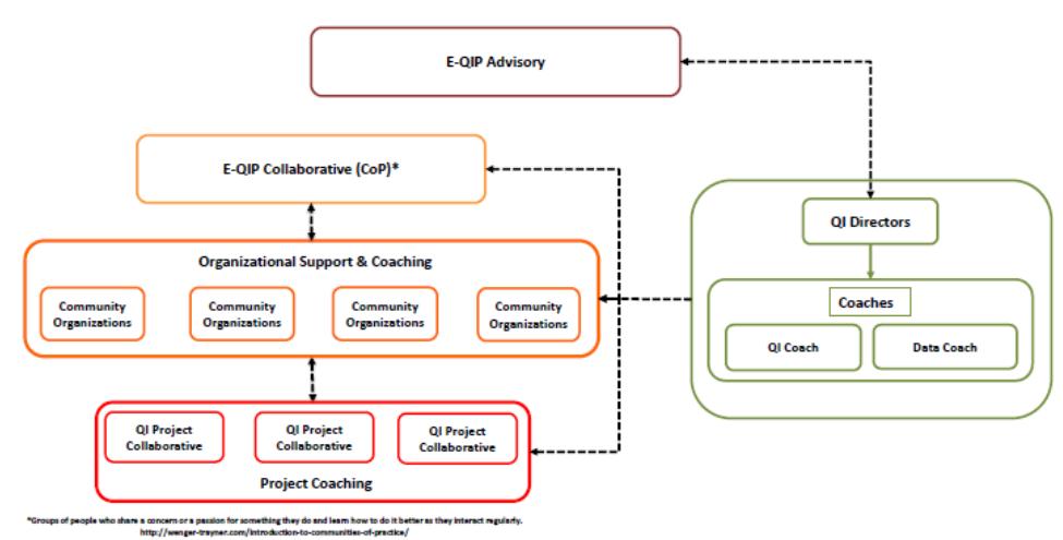 e-qip-structure