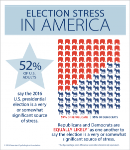 election-stress-america