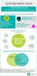 Equity Matters to Mental Health Infographic
