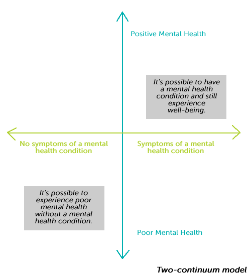 Image of the Two Continuum Model, which explains that it's possible to have a mental health condition and still experience well-being, and it's possible to experience poor mental health without a mental health condition.