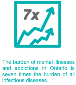 The burden of mental illnesses and addictions in Ontario is seven times the burden of all infectious diseases.