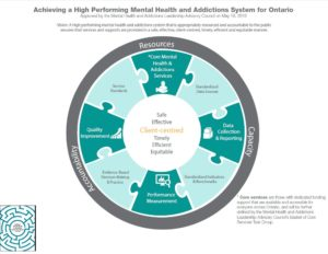Logic model illustrating key components for achieving a High Performing MHA system for Ontario