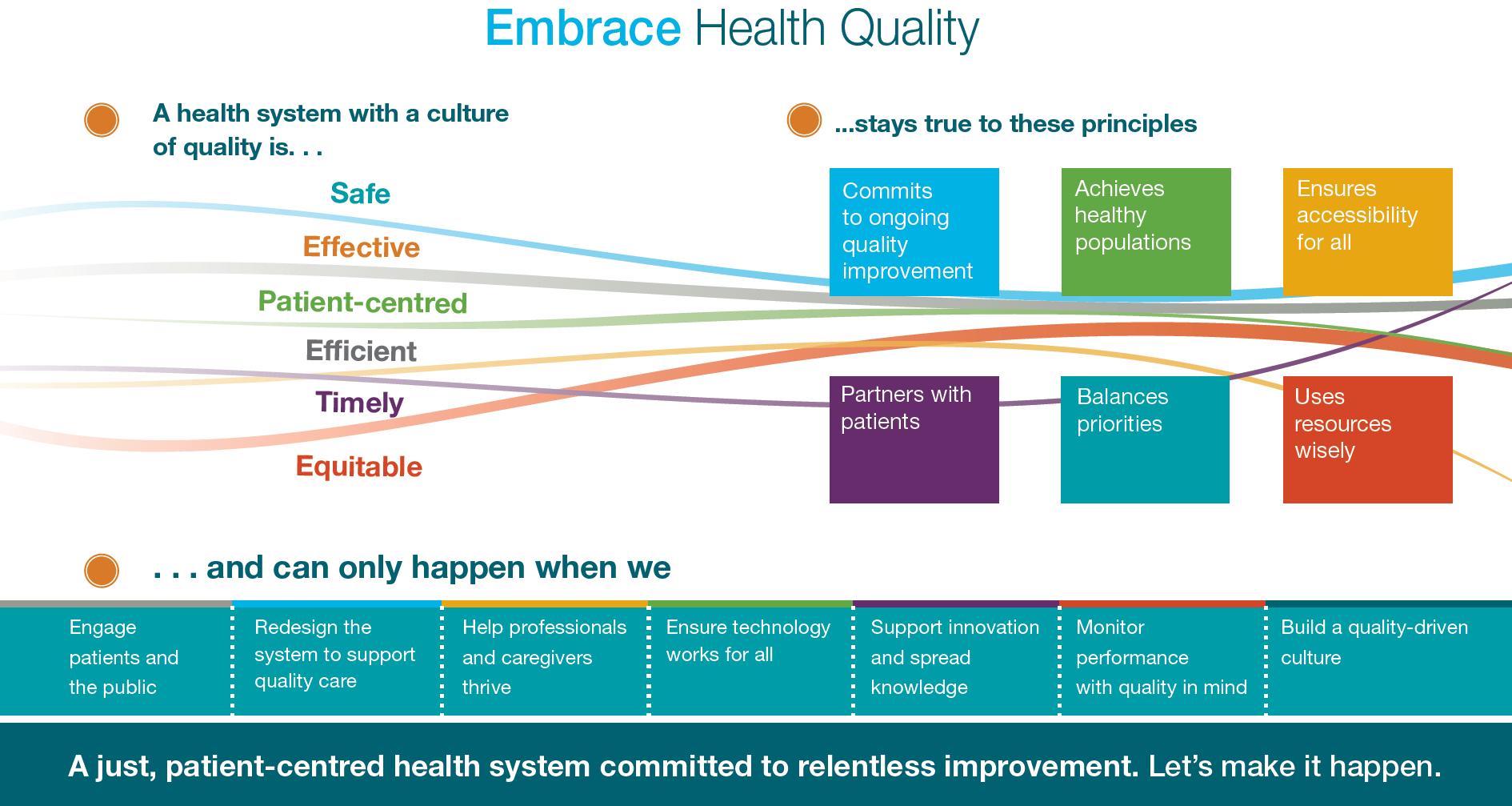 Embrace Health Quality