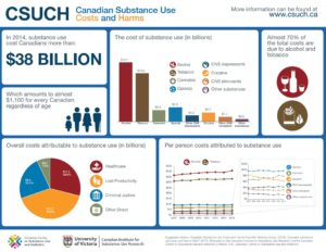 Canadian Substance Use Costs and Harms