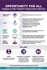 Canada`s First Poverty Reduction Strategy Infographic August 2018
